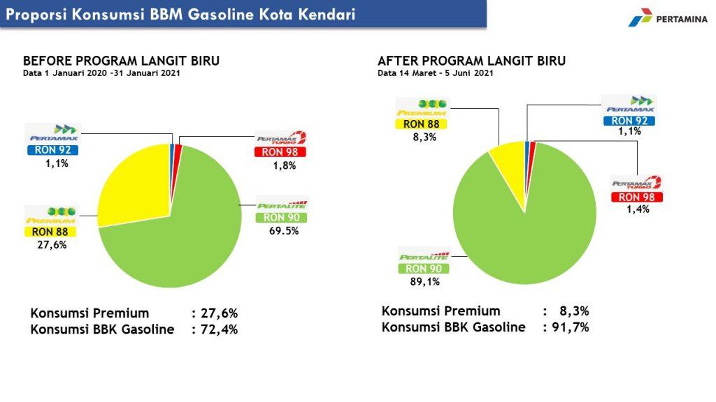 Persentase proporsi konsumsi BBM Gasoline di Kota Kendari.