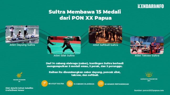 PON XX Papua Berakhir, Sultra Bawa Pulang 15 Medali